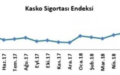 Kasko sigortası primleri Temmuz ayında 1 puan yükseldi