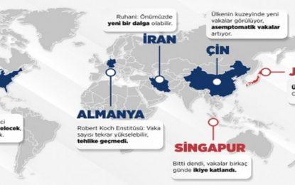 Koronavirüs salgınında hangi ülkelerde 2. Dalga bekleniyor