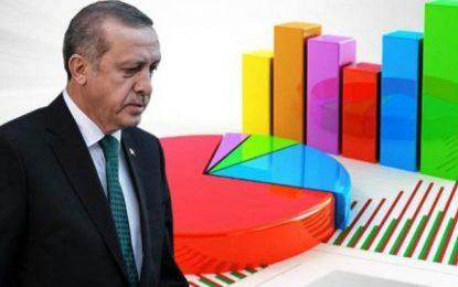 Erdoğan'ı üzecek anket, AKP eriyor: CHP ile fark bakın kaça düştü